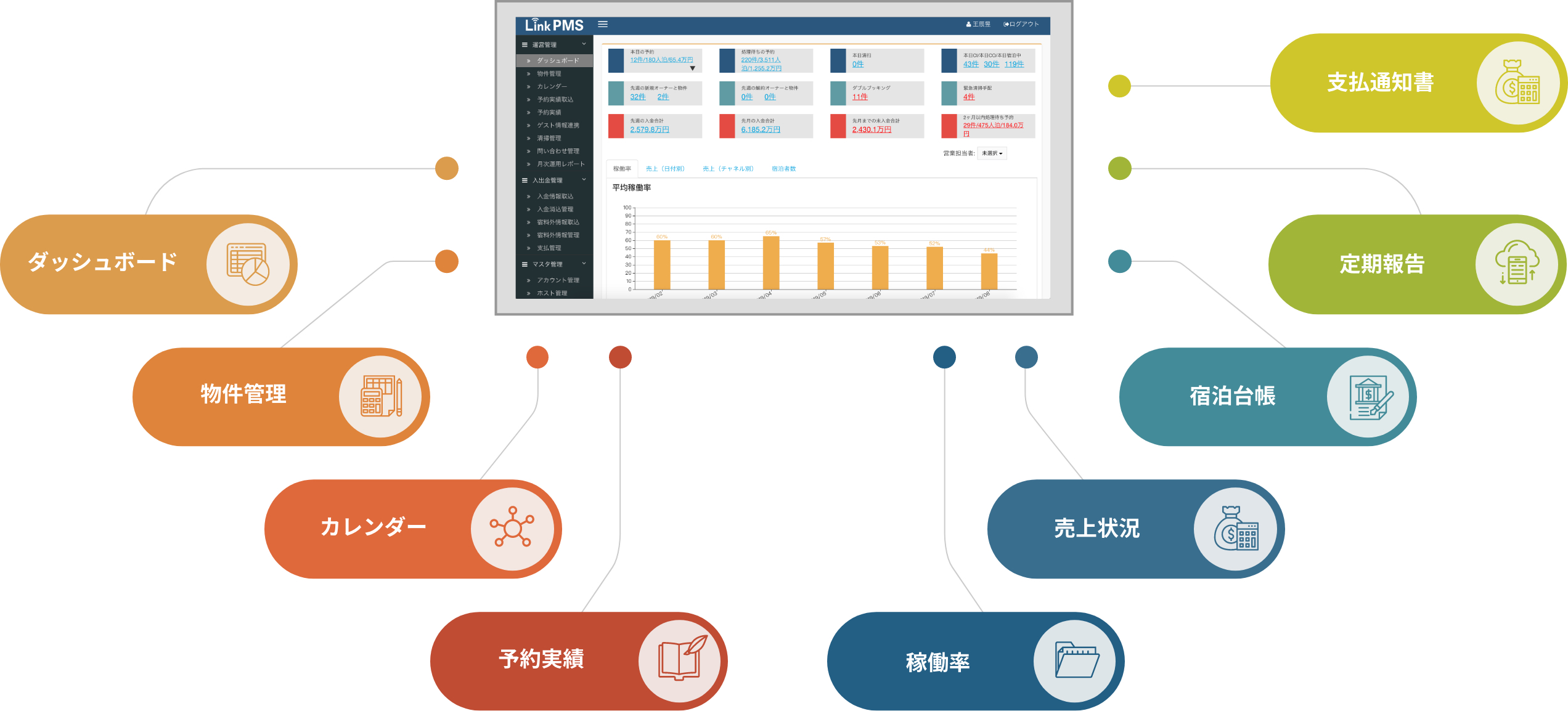 自社システム「LinkPMS」をベースとした運営の「見える化」